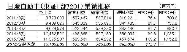 15.10.20日産自動車の業績推移-min