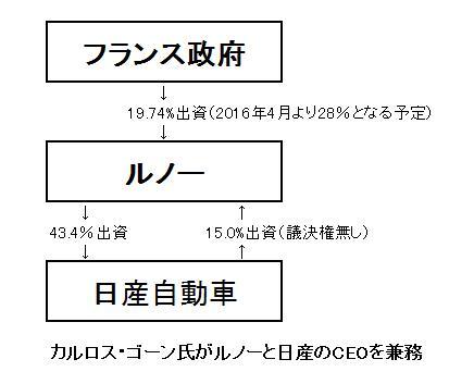 15.10.20日産自動車の資本構成-min