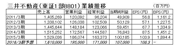 15.10.21三井不動産-決算推移-min