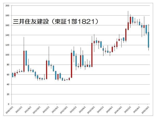 15.10.21三井住友建設-5年月足チャート-min