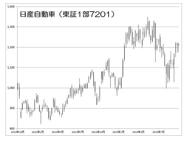 15.10.21日産株価-2年分週足-min