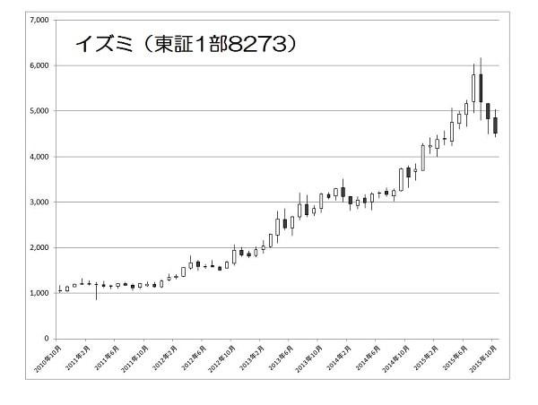 15.10.22イズミ株価-5年分月足チャート-min