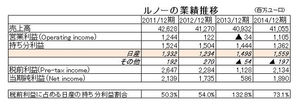 15.10.23ルノーの業績推移-min