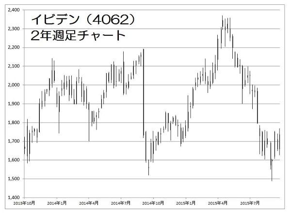 15.10.26イビデン株価-2年週足-min