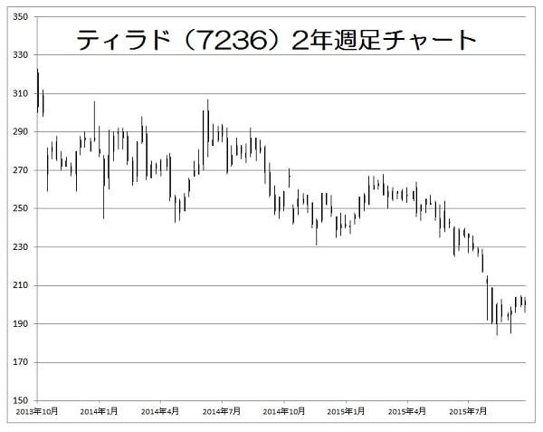 15.10.26ティラド株価-2年週足-min