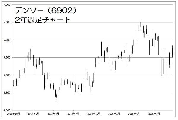 15.10.26デンソー株価-2年週足-min