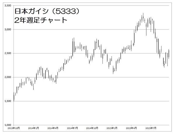 15.10.26日本ガイシ株価-2年週足-min