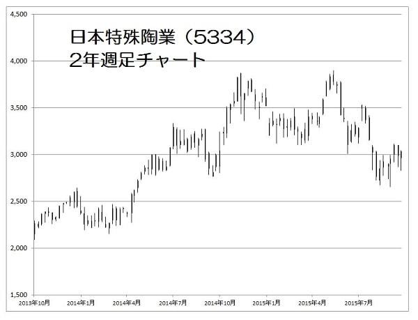 15.10.26NOK株価-2年週足-min