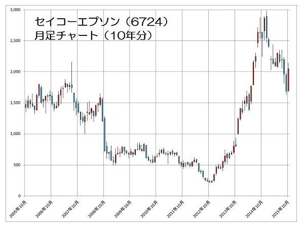 15.10.29セイコーエプソン株価-10年月足チャート-min