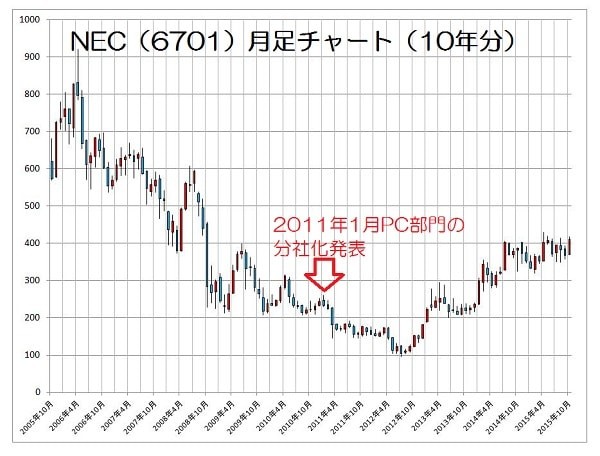 15.10.29NEC株価-10年月足-min