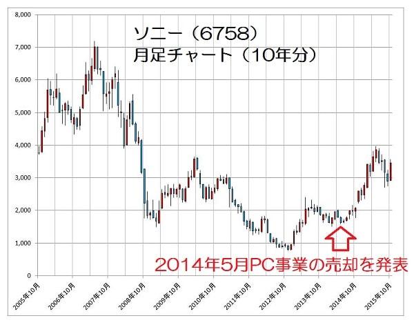 15.10.30ソニー株価-10年月足-min