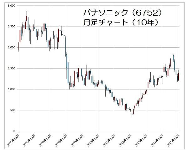 15.10.30パナソニック株価-10年月足チャート-min