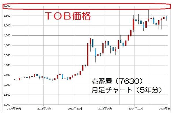 15.10.30壱番屋株価-5年月足チャート-min