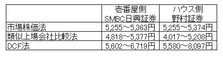 15.10.30壱番屋TOB株価-min