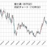 15.10.30富士通株価-10年月足チャート-min