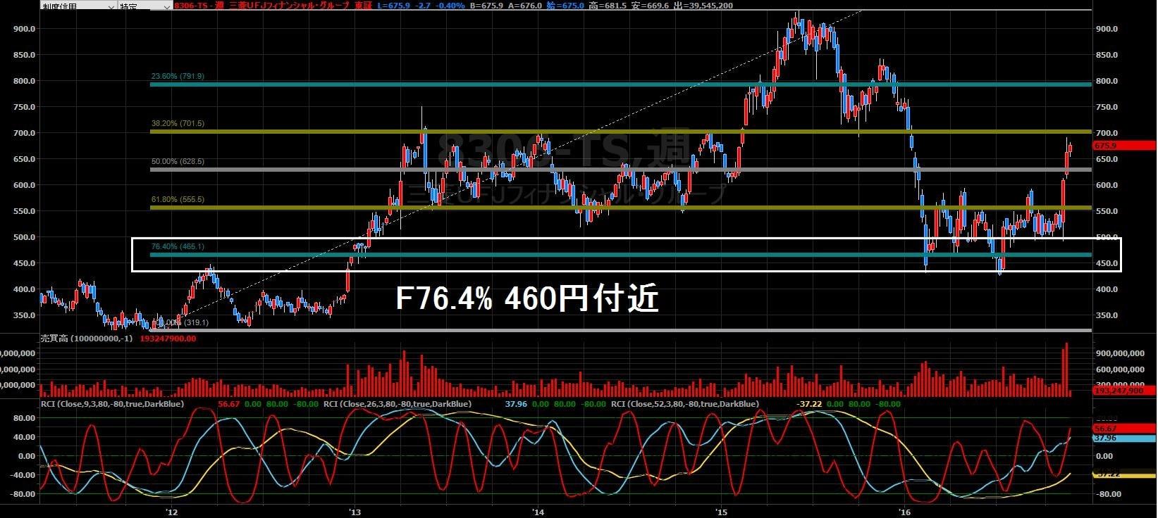 16-11-22三菱UFJ株価-リトレースメント