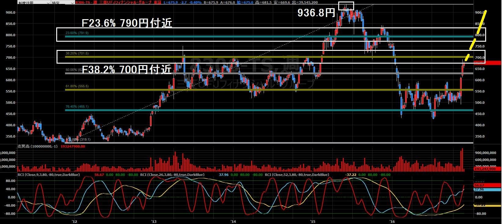 16-11-22三菱UFJ株価-上昇シナリオ
