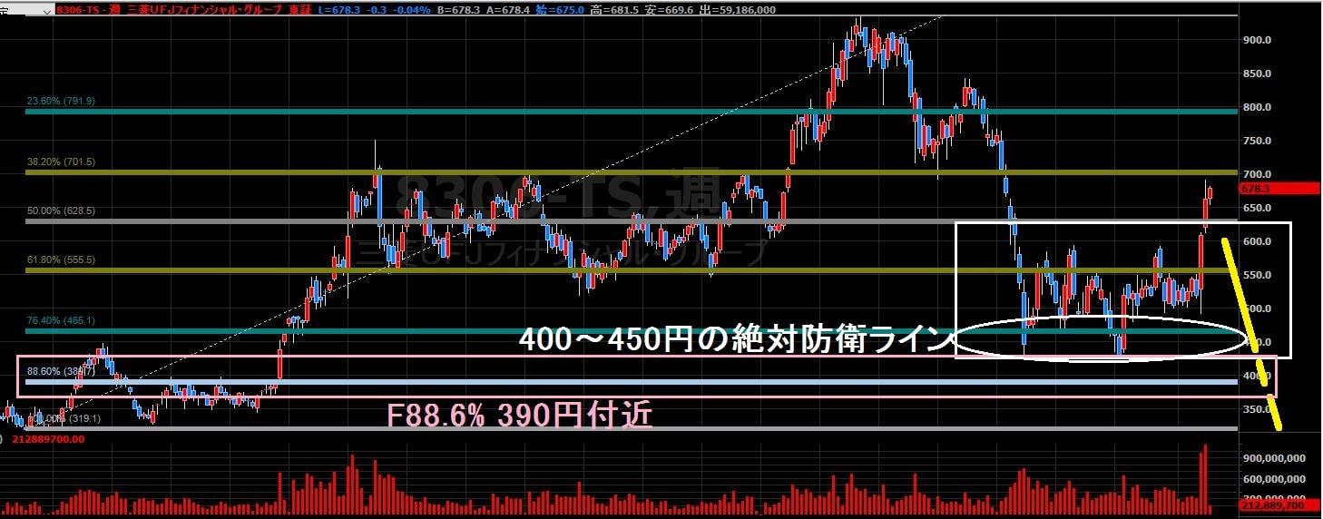 16-11-22三菱UFJ株価-下落シナリオ