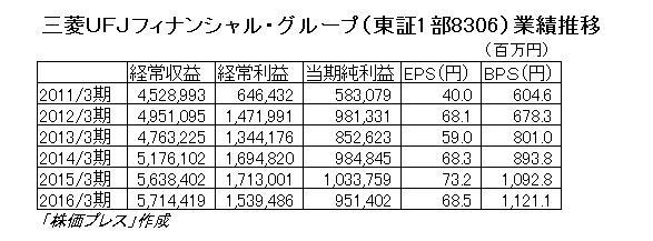 16.5.26三菱UFJ-業績推移-min