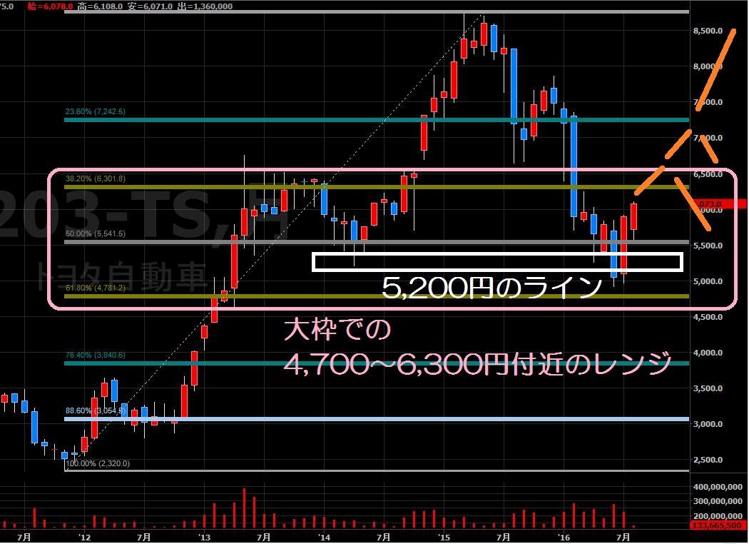 16.8.22トヨタ株価-買い目線-min