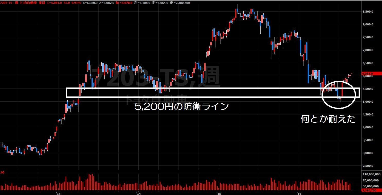 16.8.22トヨタ株価-週足-min