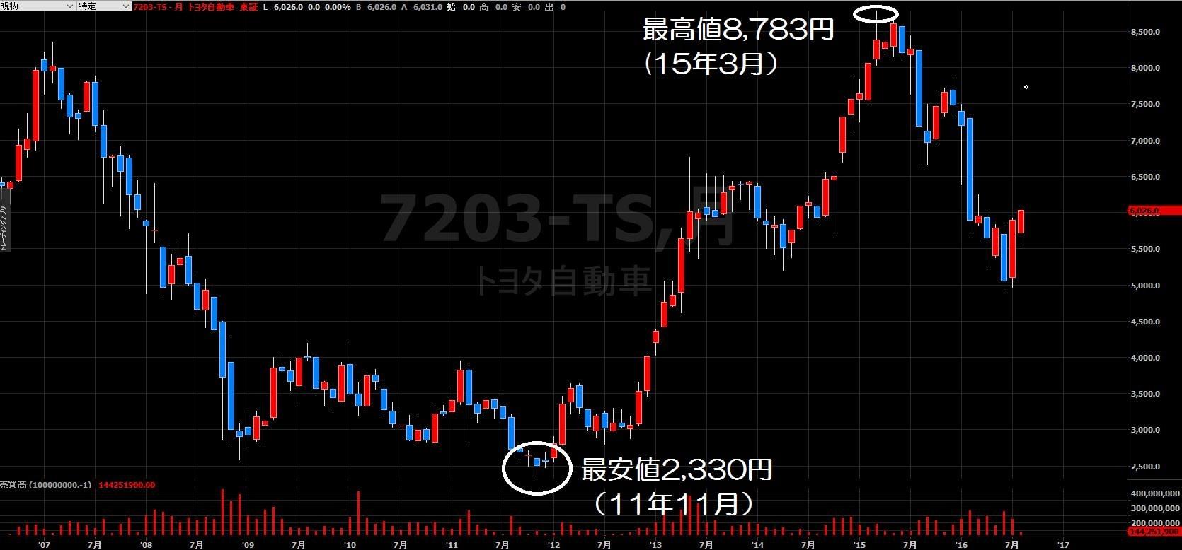 16.8.22トヨタ株価-10年月足-min