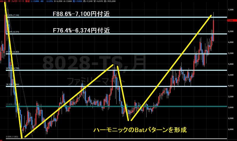 16.8.4ファミリーマート株価-フィボナッチとハーモニック1