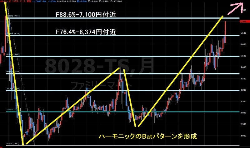 16.8.4ファミリーマート株価-上昇シナリオ-min