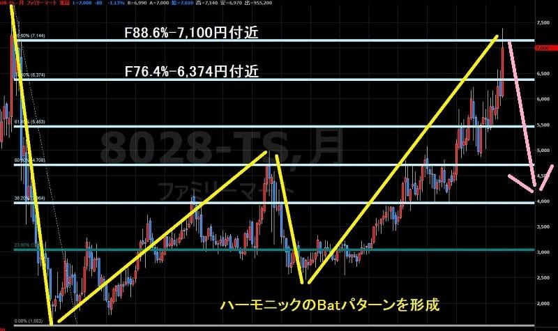 16.8.4ファミリーマート株価-下落シナリオ-min