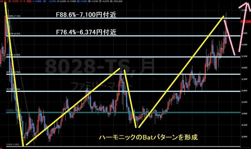16.8.4ファミリーマート株価-下落後に上昇-min