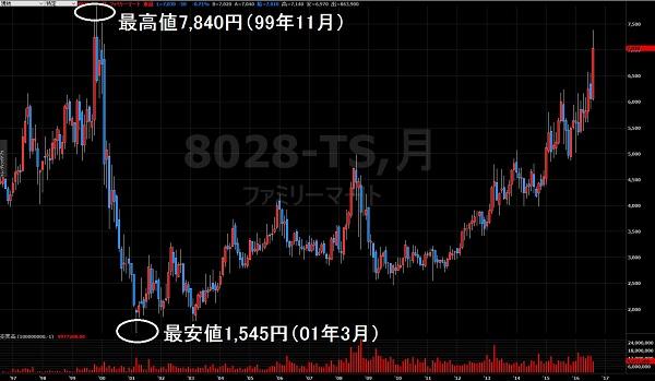 16.8.4ファミリーマート株価-10年月足1-min