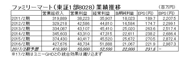 16.8.4ファミリーマート-業績推移-min