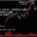 16.9.7三菱UFJ株価-サムネイル-min
