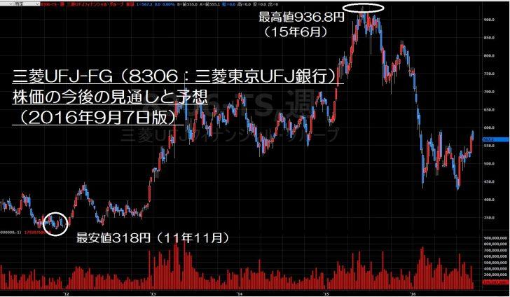 三菱UFJフィナンシャル・グループ ( ) : 株価/予 …