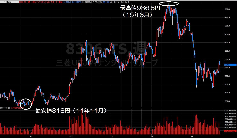 16.9.7三菱UFJ株価-週足-min