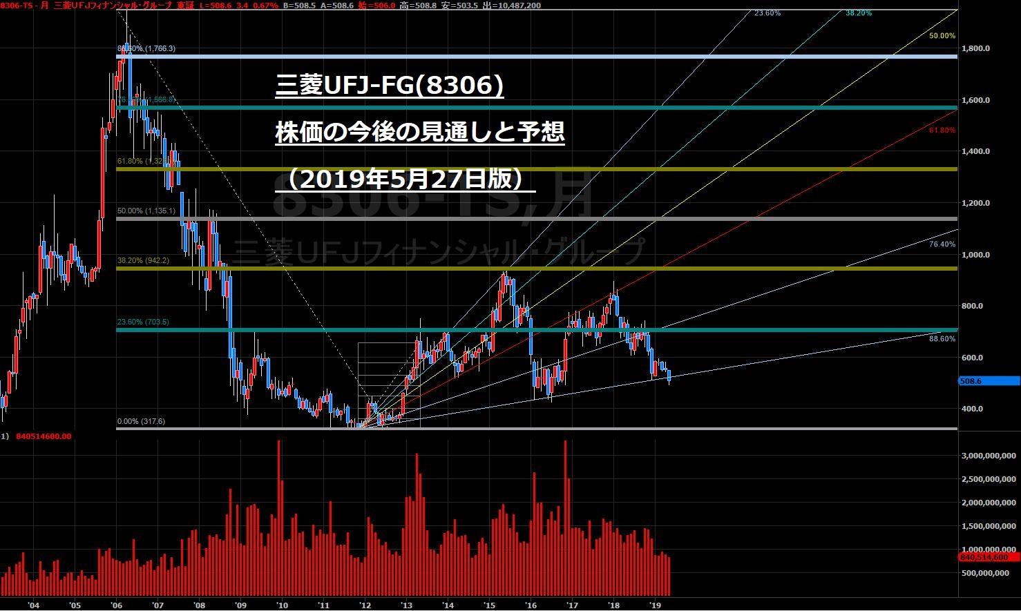 株価 銀行 三菱 ufj
