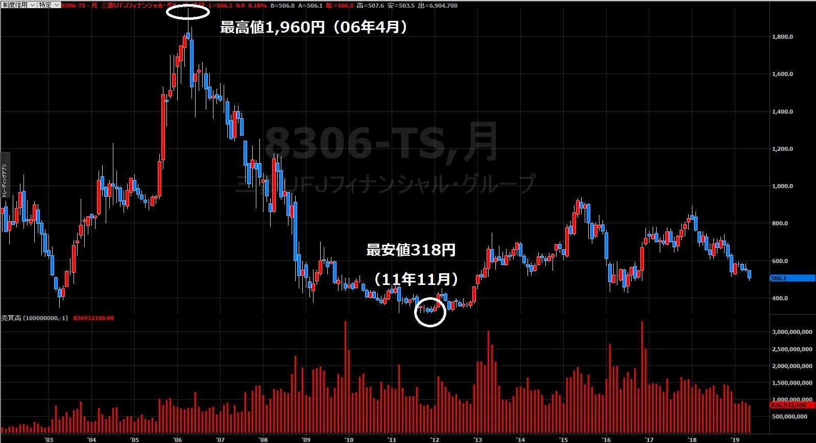 東京 ufj 銀行 株価 三菱