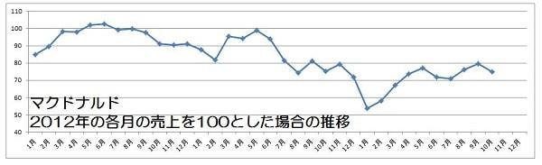15.11.10マクドナルド売上推移-2012年を100-min