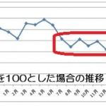 15.11.10マクドナルド売上推移-2012年を100.2-min