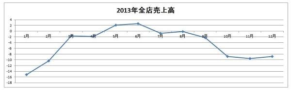 15.11.10マクドナルド2013年売上グラフ-min