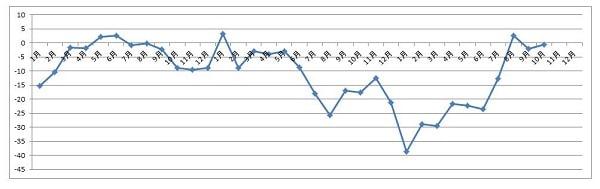 15.11.10マクドナルド2013-2015年売上グラフ-min