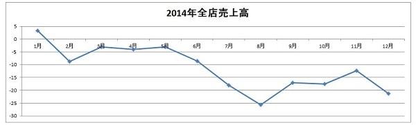 15.11.10マクドナルド2014年売上グラフ-min
