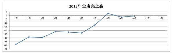 15.11.10マクドナルド2015年売上グラフ-min