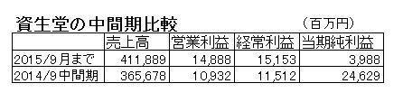 15.11.13資生堂中間決算比較-min
