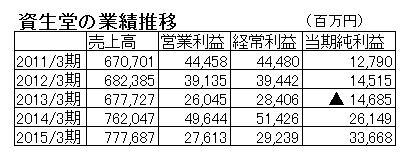 15.11.13資生堂業績推移-min