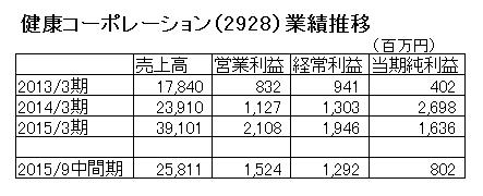 15.11.16健康コーポ業績推移-min