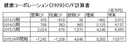 15.11.16健康コーポ-キャッシュフロー計算書-min