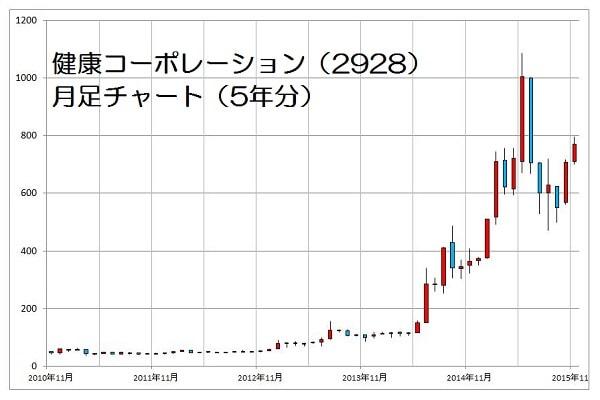 15.11.16健康コーポ-株価5年年足チャート-min