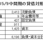 15.11.18東芝15年9月中間BS-min