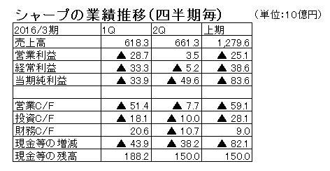 15.11.2シャープ15年上期数字キャッシュフロー付き-min